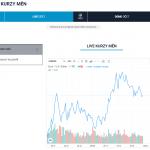 ProfitLevel live kurz měn