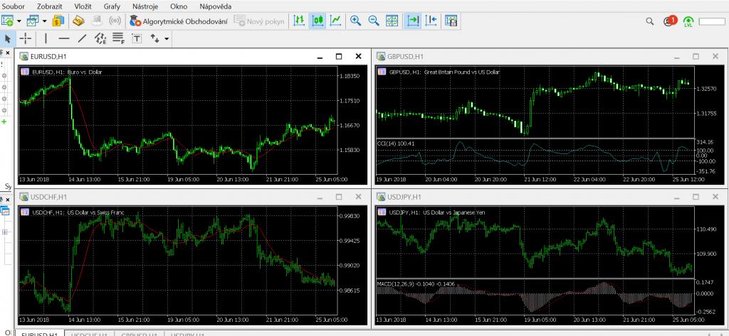 Broekr CFD world používá k obchodování platformu MetaTrader5